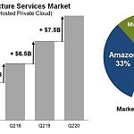 Synergy - Q2 2020 Cloud Spend