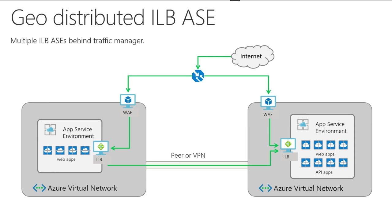 Azure Application Service Environments v2: Private PaaS