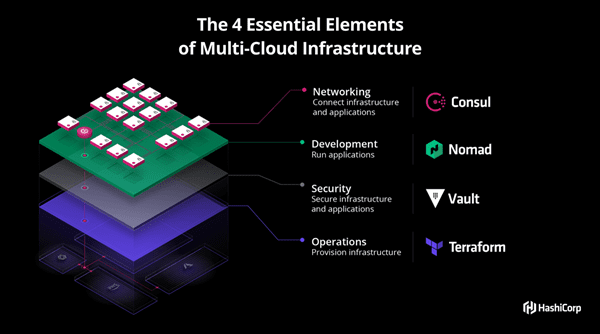 HashiCorp Raises $100M To Accelerate Focus On Enabling Multi-Cloud