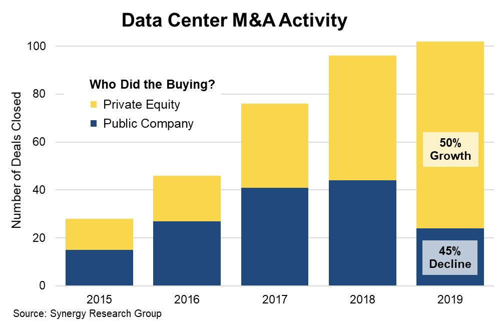 Synergy Research - dc m&a 2019